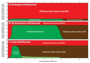 MICO Wars - How the Gaian Bottleneck Hypothesis says Extinction is assured Exoplanets and Earth - 22-01-2016 LHDEER (1)